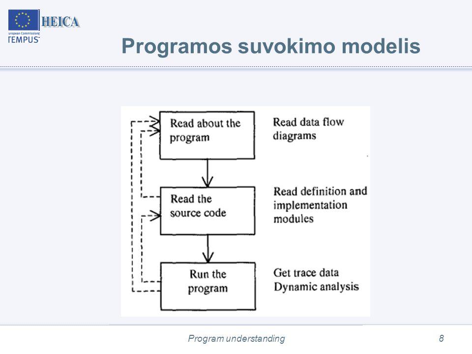 """Program understanding59 Programų švyturiai (""""beacons ) (2) External to the program 1."""