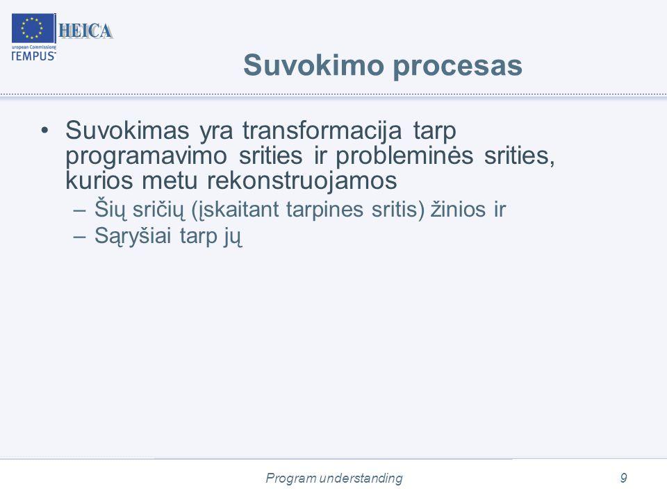 Program understanding90 Inspection quality model