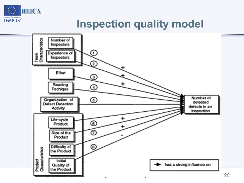 Program understanding90 Inspection quality model