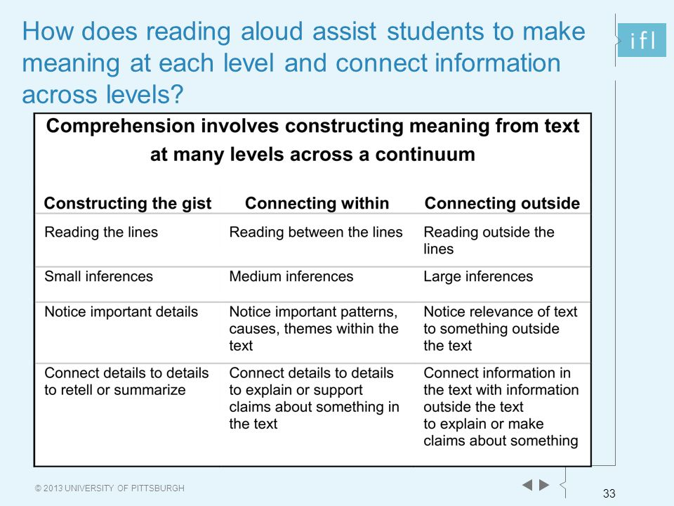 33 © 2013 UNIVERSITY OF PITTSBURGH How does reading aloud assist students to make meaning at each level and connect information across levels?