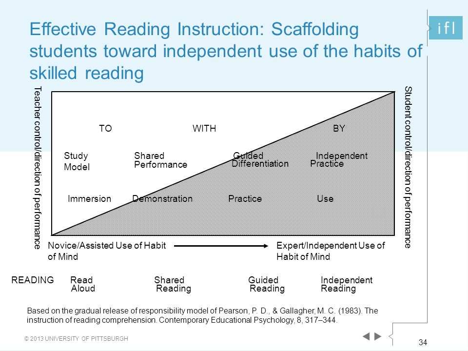 34 © 2013 UNIVERSITY OF PITTSBURGH Effective Reading Instruction: Scaffolding students toward independent use of the habits of skilled reading READING ReadShared Guided Independent Aloud Reading Study Model Shared Guided Independent Performance Differentiation Practice Teacher control/direction of performance Novice/Assisted Use of Habit of Mind Expert/Independent Use of Habit of Mind TOWITHBY Immersion Demonstration Practice Use Student control/direction of performance 34 Based on the gradual release of responsibility model of Pearson, P.