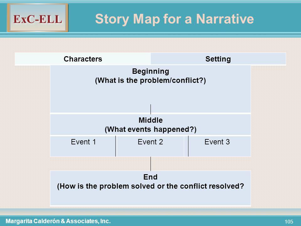 ExC-ELL 105 Story Map for a Narrative CharactersSetting Margarita Calderón & Associates, Inc.