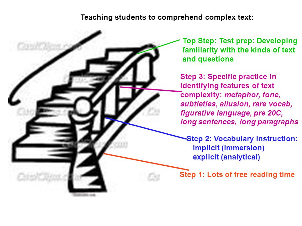 Teaching students to comprehend complex text: Step 1: Lots of free reading time Step 2: Vocabulary instruction: implicit (immersion) explicit (analytical) Top Step: Test prep: Developing familiarity with the kinds of text and questions Step 3: Specific practice in identifying features of text complexity: metaphor, tone, subtleties, allusion, rare vocab, figurative language, pre 20C, long sentences, long paragraphs