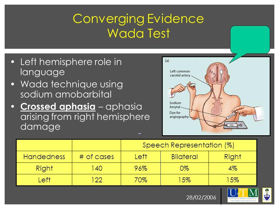 28/02/2006 Converging Evidence Wada Test Left hemisphere role in language Wada technique using sodium amobarbital Crossed aphasia – aphasia arising from right hemisphere damage Speech Representation (%) Handedness# of casesLeftBilateralRight 14096%0%4% Left12270%15%