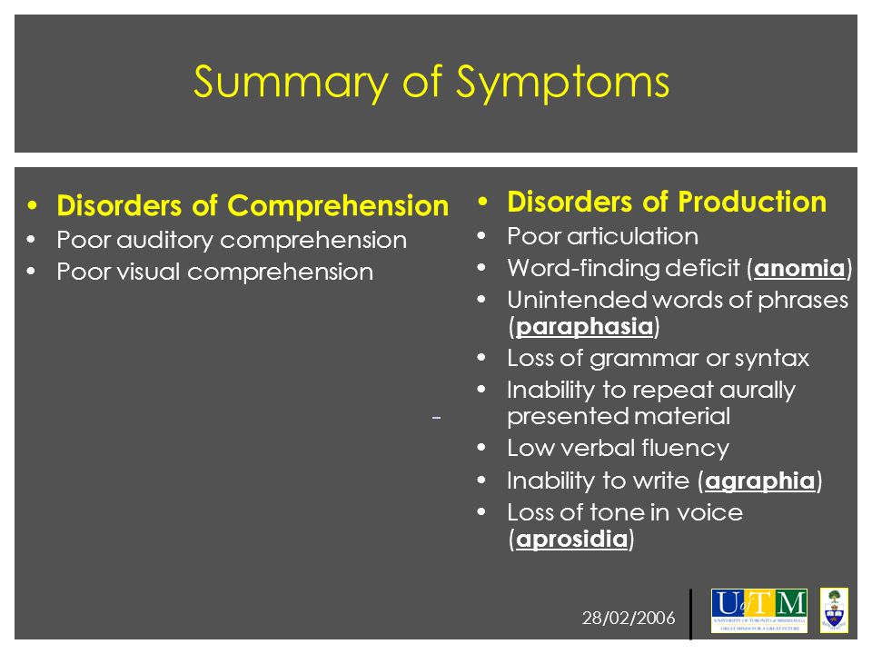 28/02/2006 Summary of Symptoms Disorders of Comprehension Poor auditory comprehension Poor visual comprehension Disorders of Production Poor articulat