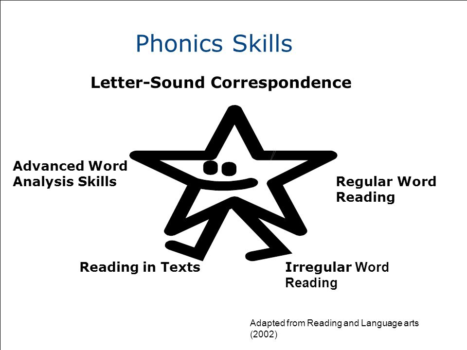 Phonics Skills Letter-Sound Correspondence Irregular Word Reading Reading in Texts Regular Word Reading Advanced Word Analysis Skills Adapted from Reading and Language arts (2002)