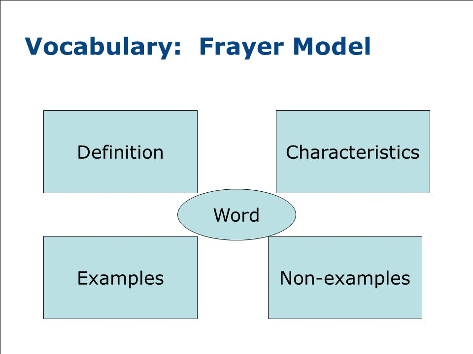 Vocabulary: Frayer Model Word Definition ExamplesNon-examples Characteristics