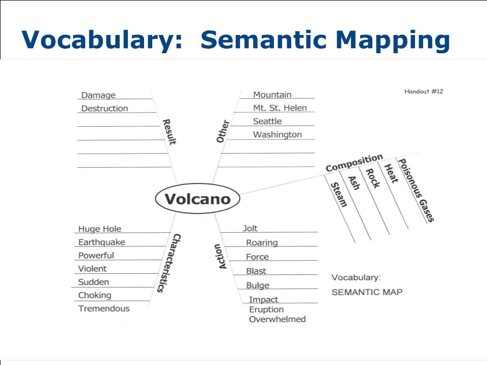 Vocabulary: Semantic Mapping