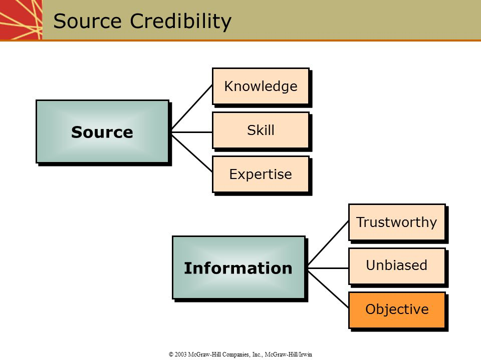 Skill Knowledge Expertise Unbiased Trustworthy Objective Unbiased Trustworthy Expertise Skill Knowledge Source Credibility © 2003 McGraw-Hill Companies, Inc., McGraw-Hill/Irwin Source Information