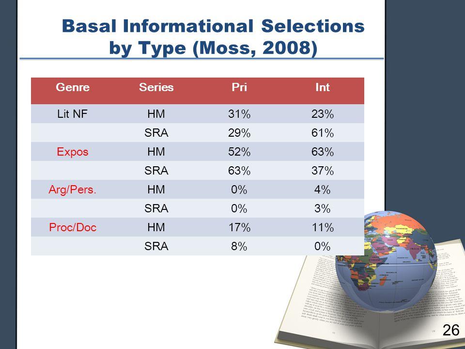 Basal Informational Selections by Type (Moss, 2008) GenreSeriesPriInt Lit NFHM31%23% SRA29%61% ExposHM52%63% SRA63%37% Arg/Pers.HM0%4% SRA0%3% Proc/DocHM17%11% SRA8%0% 26