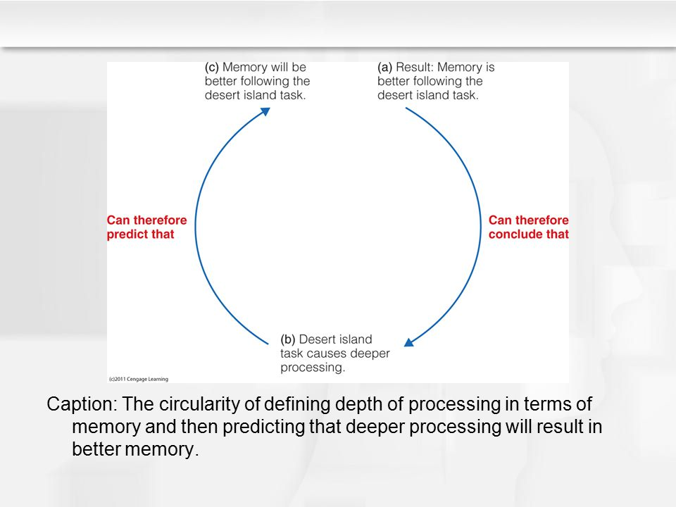 Other Factors that Aid Encoding Imagery Creating connections, cues for remembering Self-reference effect Generation effect Organizing to-be-remembered information Testing
