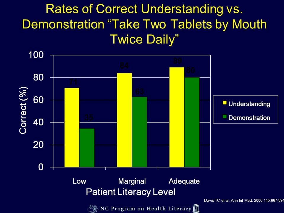 Rates of Correct Understanding vs.