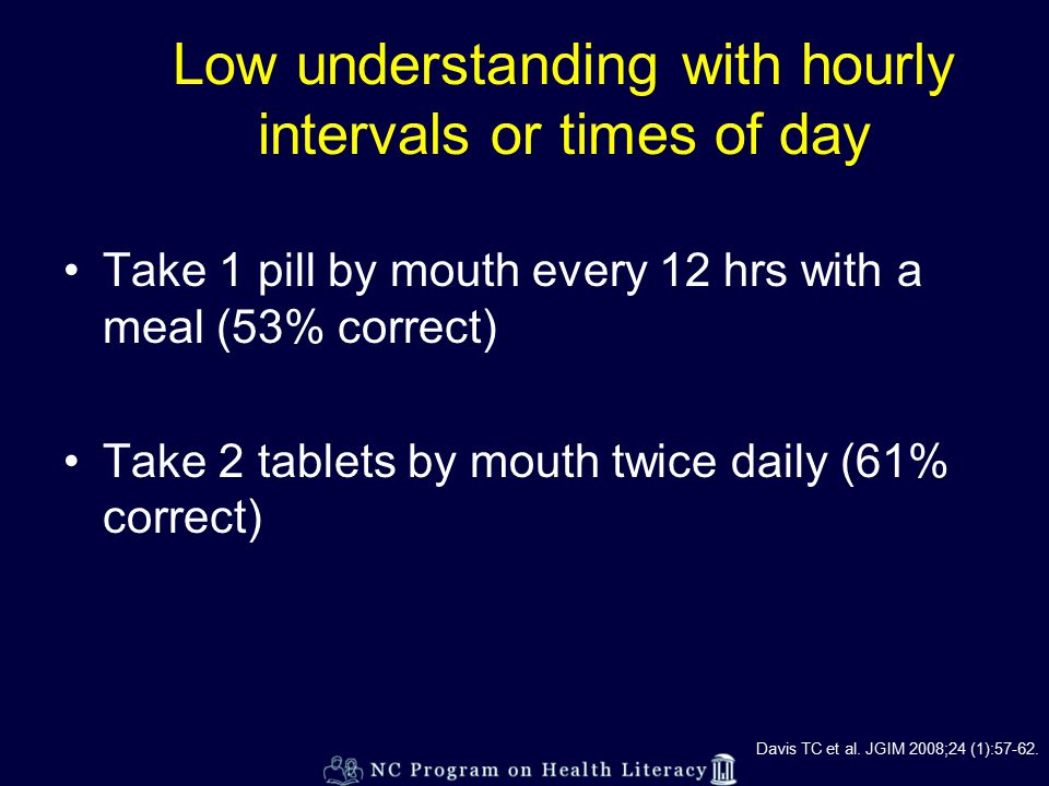 Low understanding with hourly intervals or times of day Take 1 pill by mouth every 12 hrs with a meal (53% correct) Take 2 tablets by mouth twice daily (61% correct) Davis TC et al.