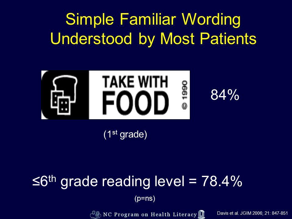 Simple Familiar Wording Understood by Most Patients 84% (1 st grade) ≤6 th grade reading level = 78.4% (p=ns) Davis et al.