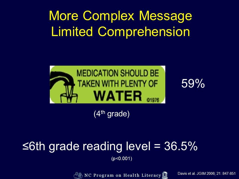 More Complex Message Limited Comprehension 59% (4 th grade) ≤6th grade reading level = 36.5% (p<0.001) Davis et al.