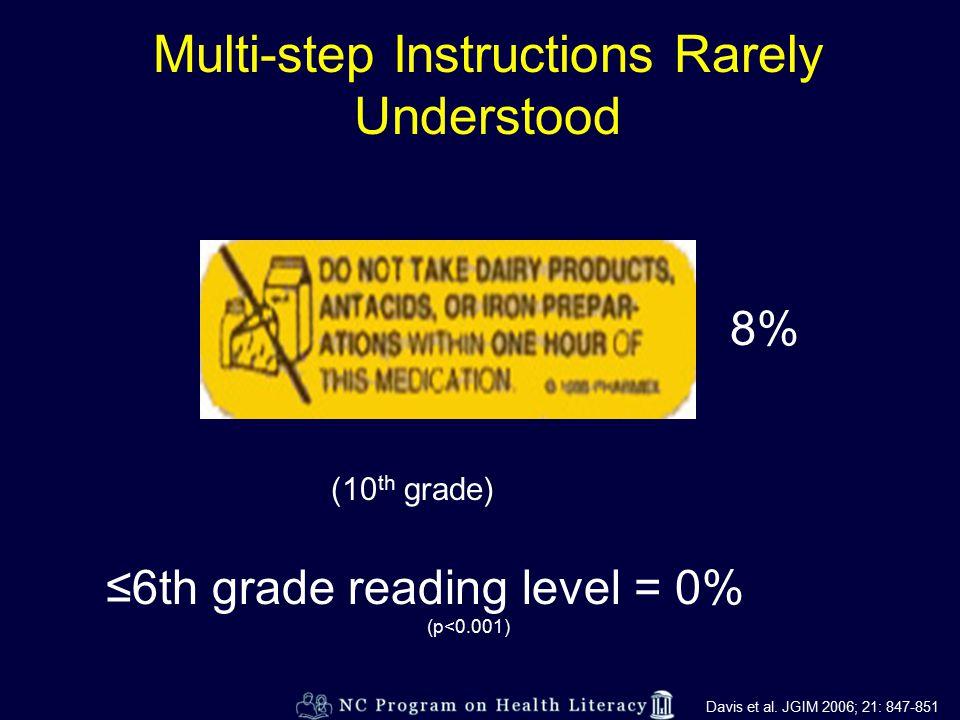 Multi-step Instructions Rarely Understood 8% (10 th grade) ≤6th grade reading level = 0% (p<0.001) Davis et al.