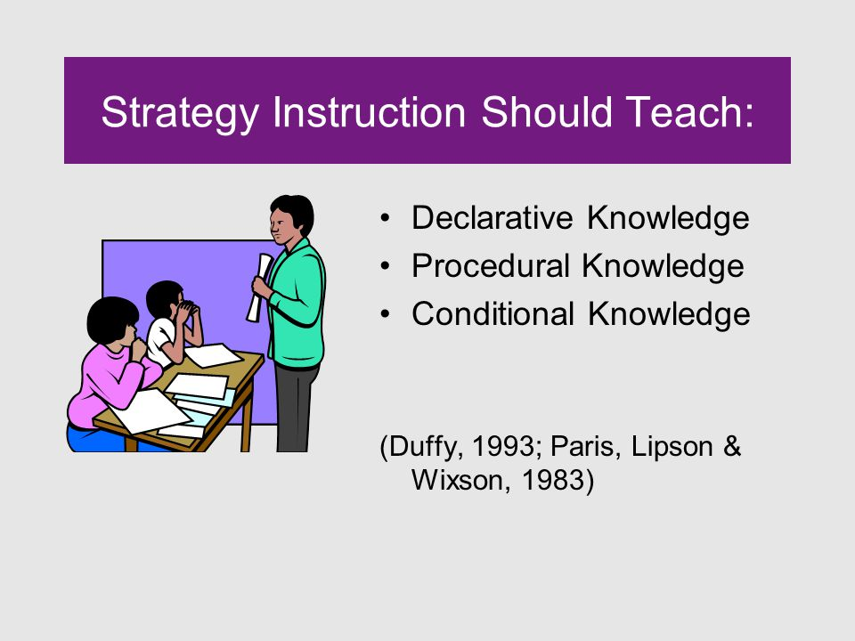 Strategy Instruction Should Teach: Declarative Knowledge Procedural Knowledge Conditional Knowledge (Duffy, 1993; Paris, Lipson & Wixson, 1983)