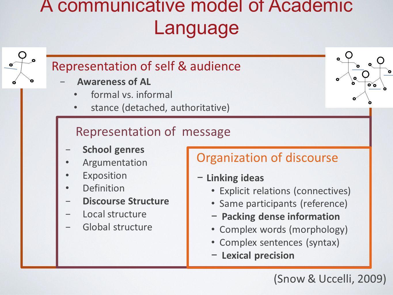 Representation of self & audience −Awareness of AL formal vs. informal stance (detached, authoritative) Representation of message −School genres Argum