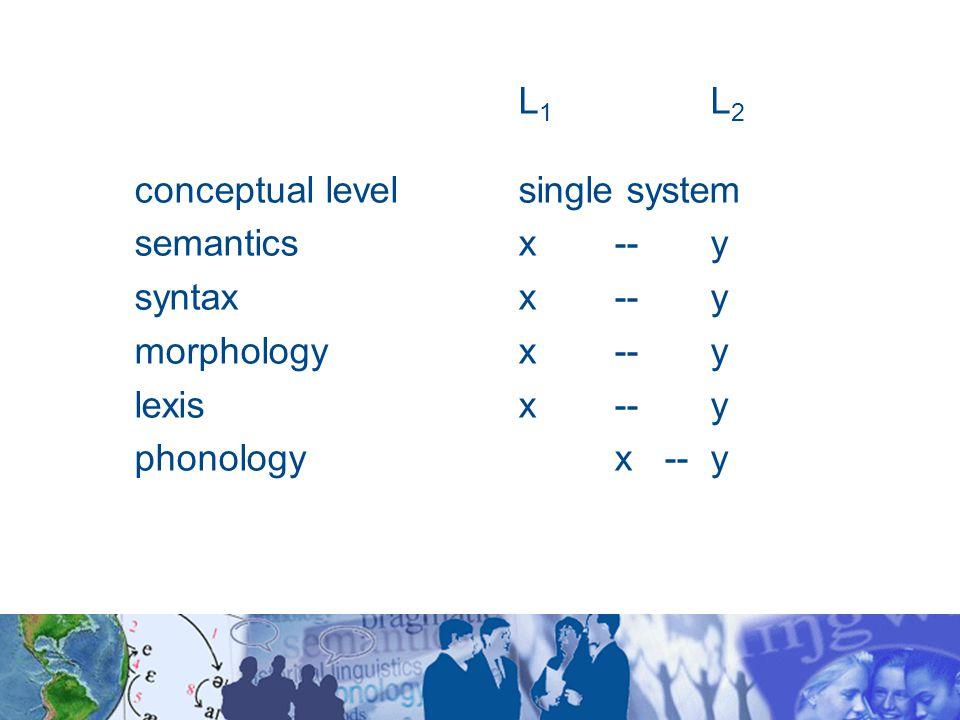 L 1 L 2 conceptual levelsingle system semanticsx --y syntaxx--y morphologyx--y lexis x--y phonologyx --y