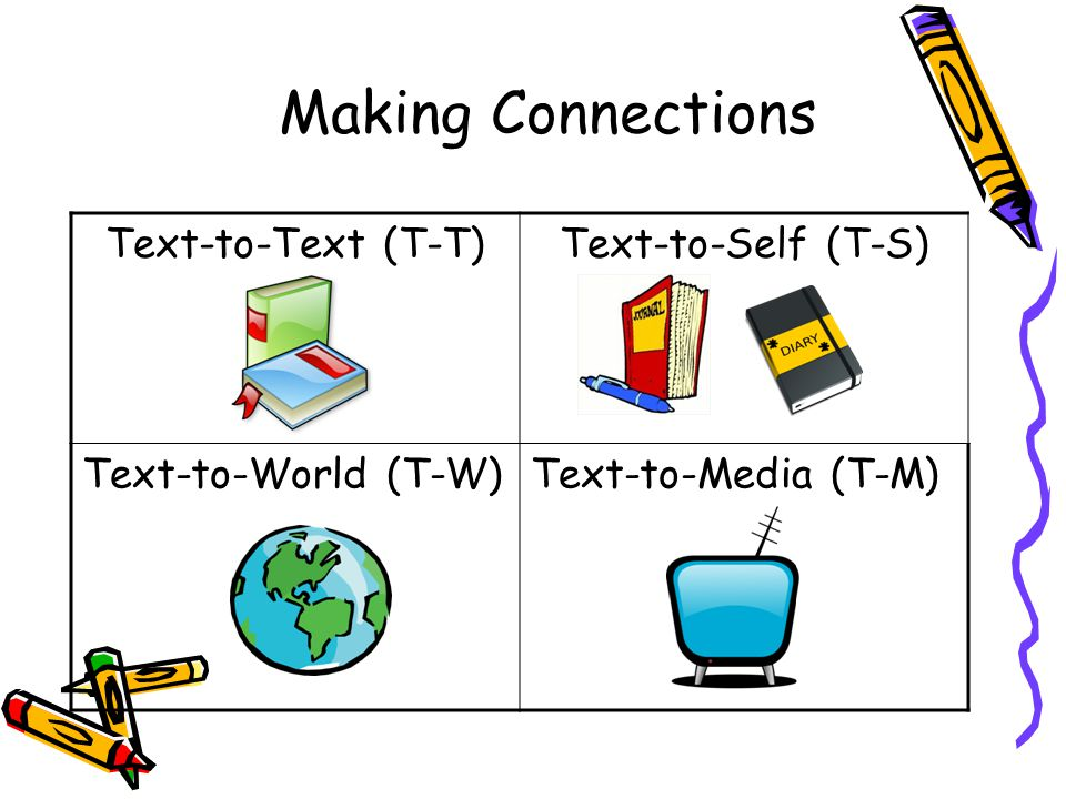 Making Connections Text-to-Text (T-T)Text-to-Self (T-S) Text-to-World (T-W)Text-to-Media (T-M)
