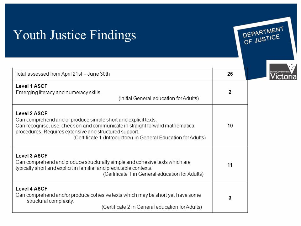 Youth Justice Findings Total assessed from April 21st – June 30th26 Level 1 ASCF Emerging literacy and numeracy skills.