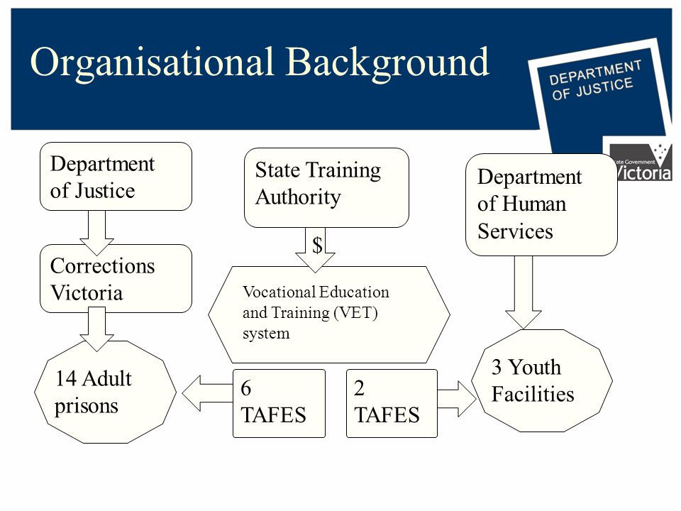 Organisational Background Department of Justice Corrections Victoria Department of Human Services 14 Adult prisons Vocational Education and Training (VET) system 3 Youth Facilities State Training Authority $ 6 TAFES 2 TAFES