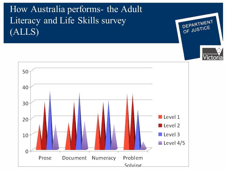 How Australia performs- the Adult Literacy and Life Skills survey (ALLS)