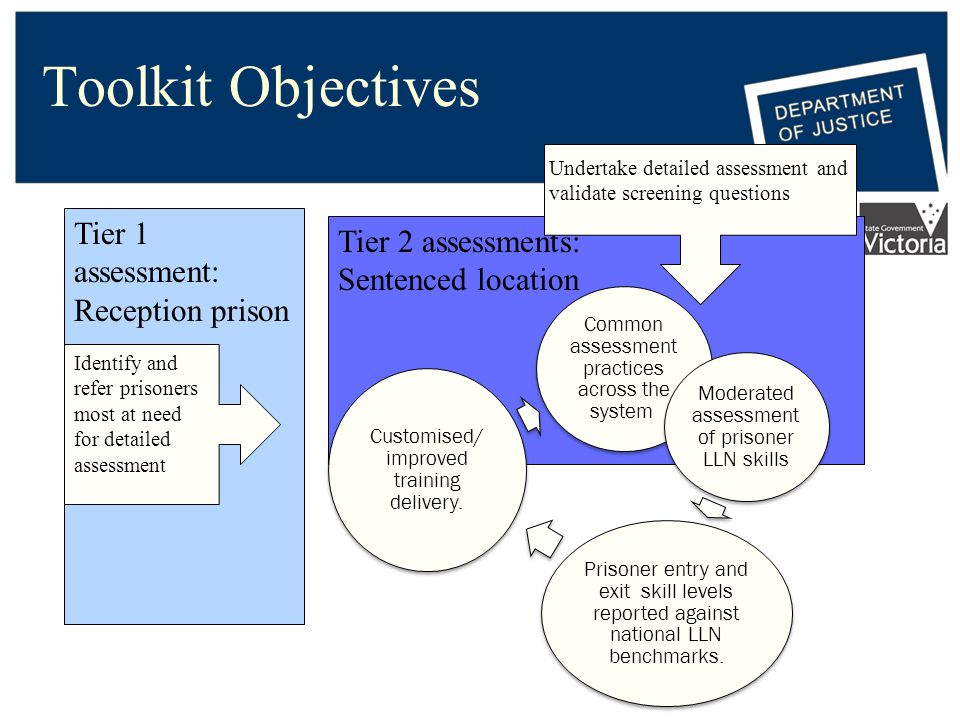 Tier 2 assessments: Sentenced location Toolkit Objectives Common assessment practices across the system.