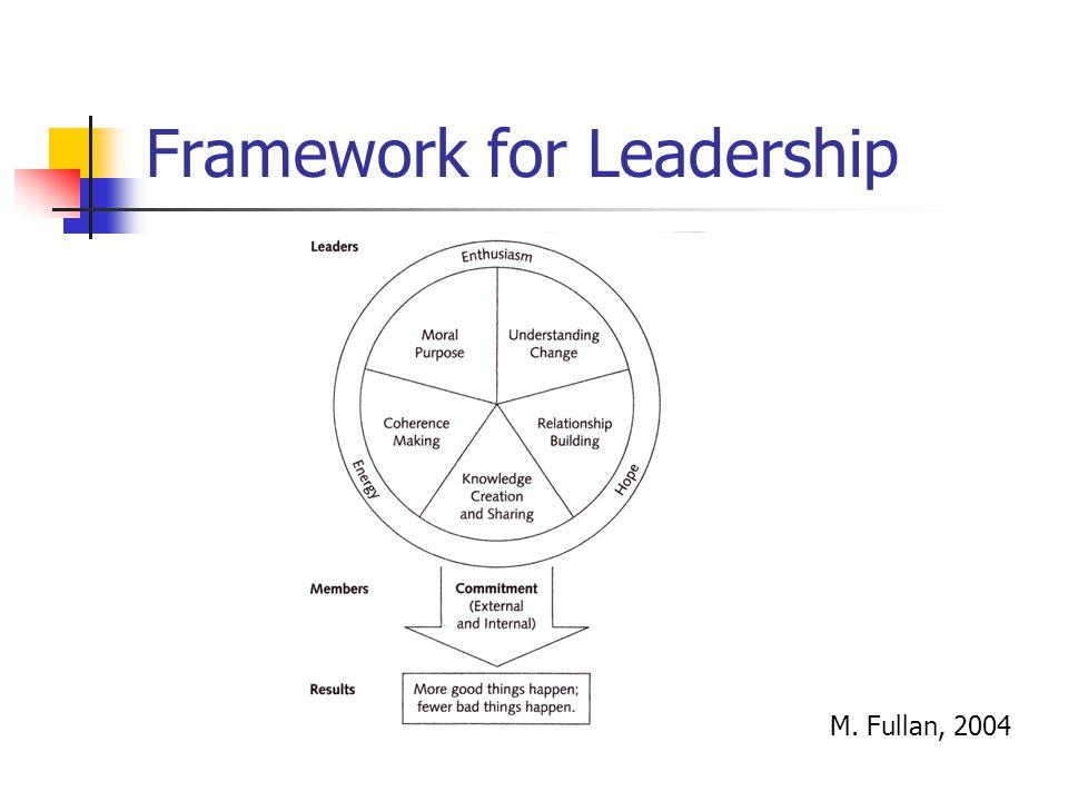 Framework for Leadership M. Fullan, 2004