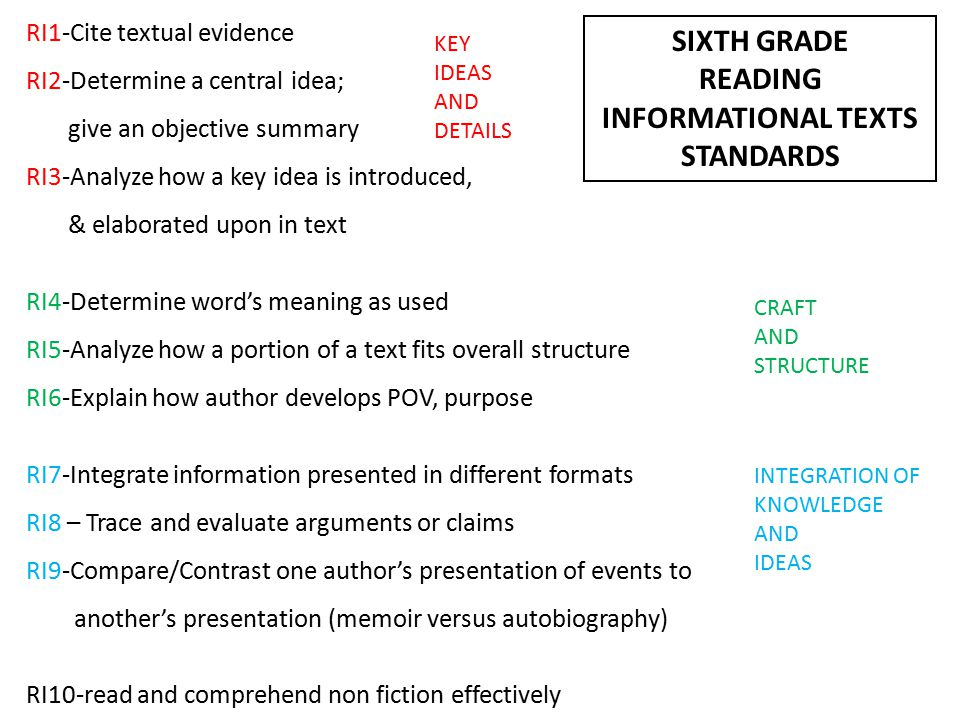 RI1-Cite textual evidence RI2-Determine a central idea; give an objective summary RI3-Analyze how a key idea is introduced, & elaborated upon in text RI4-Determine word's meaning as used RI5-Analyze how a portion of a text fits overall structure RI6-Explain how author develops POV, purpose RI7-Integrate information presented in different formats RI8 – Trace and evaluate arguments or claims RI9-Compare/Contrast one author's presentation of events to another's presentation (memoir versus autobiography) RI10-read and comprehend non fiction effectively KEY IDEAS AND DETAILS CRAFT AND STRUCTURE INTEGRATION OF KNOWLEDGE AND IDEAS SIXTH GRADE READING INFORMATIONAL TEXTS STANDARDS