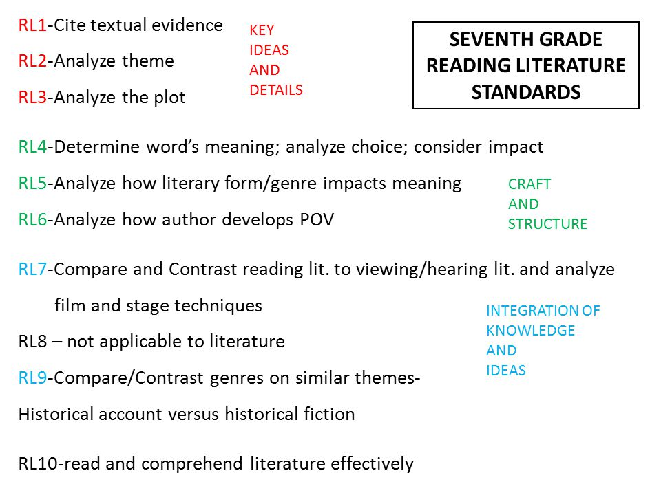 RL1-Cite textual evidence RL2-Analyze theme RL3-Analyze the plot RL4-Determine word's meaning; analyze choice; consider impact RL5-Analyze how literary form/genre impacts meaning RL6-Analyze how author develops POV RL7-Compare and Contrast reading lit.