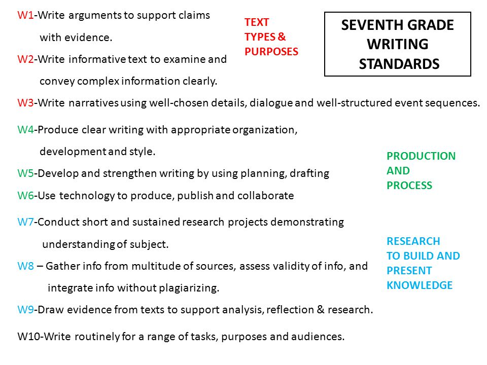 W1-Write arguments to support claims with evidence.