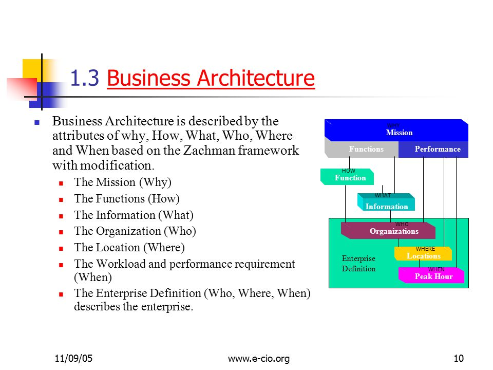 11/09/05www.e-cio.org10 1.3 Business ArchitectureBusiness Architecture Business Architecture is described by the attributes of why, How, What, Who, Where and When based on the Zachman framework with modification.