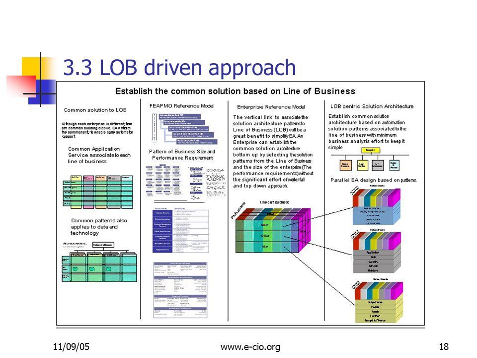 11/09/05www.e-cio.org18 3.3 LOB driven approach
