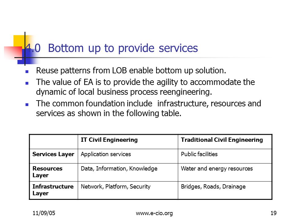 11/09/05www.e-cio.org19 4.0 Bottom up to provide services IT Civil EngineeringTraditional Civil Engineering Services LayerApplication servicesPublic facilities Resources Layer Data, Information, KnowledgeWater and energy resources Infrastructure Layer Network, Platform, SecurityBridges, Roads, Drainage Reuse patterns from LOB enable bottom up solution.