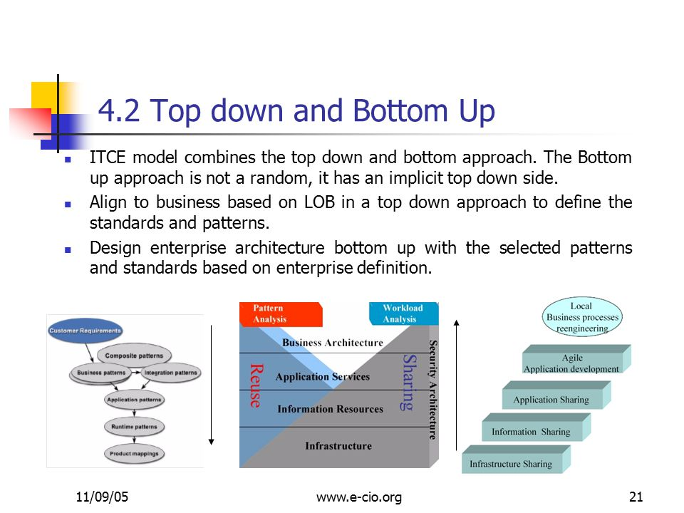 11/09/05www.e-cio.org21 4.2 Top down and Bottom Up ITCE model combines the top down and bottom approach.