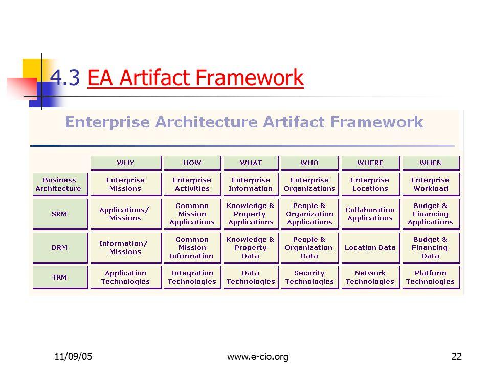 11/09/05www.e-cio.org22 4.3 EA Artifact FrameworkEA Artifact Framework