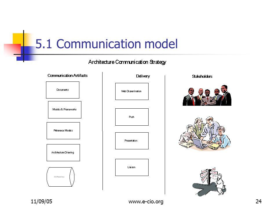 11/09/05www.e-cio.org24 5.1 Communication model