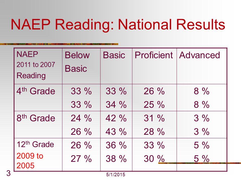 5/1/2015 4 NAEP Reading: National Results NAEP 2011 to 1992 Reading Below Basic ProficientAdvanced 4 th Grade33 % 38 % 33 % 34 % 26 % 22 % 8 % 6 % 8 th Grade24 % 31 % 42 % 40 % 31 % 26 % 3 % 12 th Grade 2009 to 1992 26 % 27 % 36 % 38 % 33 % 30 % 5 %