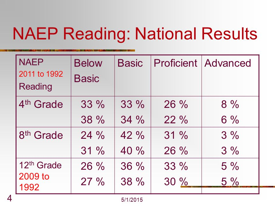 PISA 2009 Reading Literacy: All Among all participants o 9 had higher average scores than the United States.