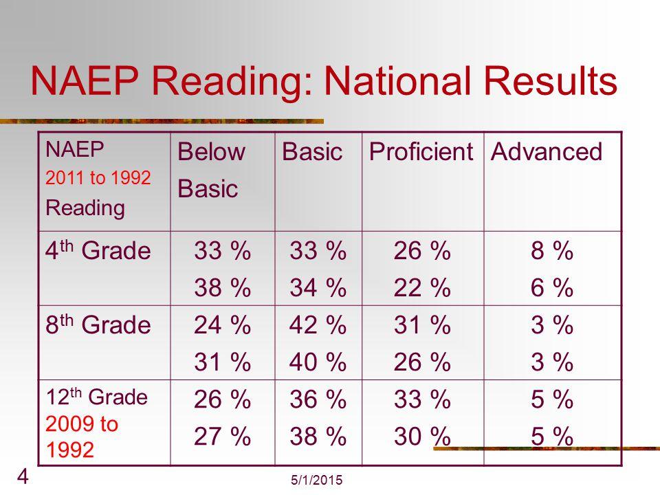 5/1/2015 5 NAEP Reading: Massachusetts to National Scores NAEP 2011 Reading Below Basic ProficientAdvanced 4 th Grade17 % vs 33 % vs 33 % 34 % vs 26 % 16% vs 8 % 8 th Grade16 % vs 24 % 38 % vs 42 % 40 % vs 31 % 6% vs 3 %