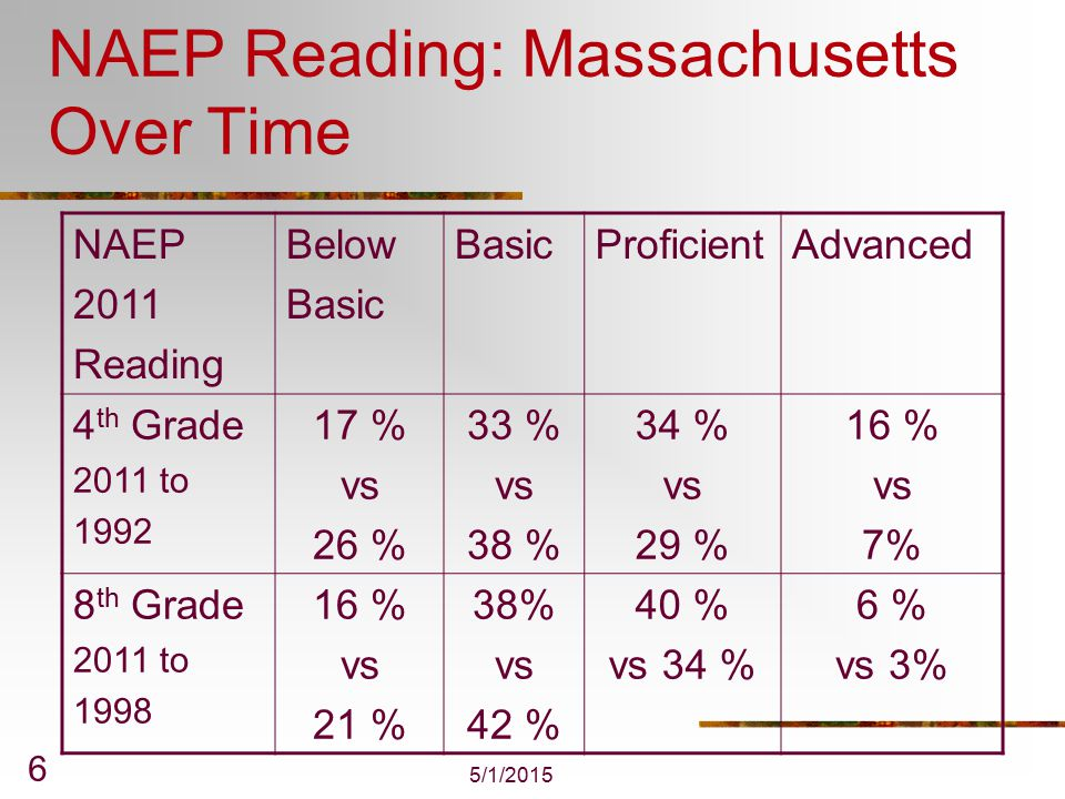 5/1/2015 7 NAEP Reading: National Results NAEP 2011 high to low SES Reading Below Basic ProficientAdvanced 4 th Grade18 % 50 % 34% 33% 35 % 15 % 13 % 2 % 8 th Grade14 % 38 % 41 % 45 % 40 % 16 % 5 % 1 %
