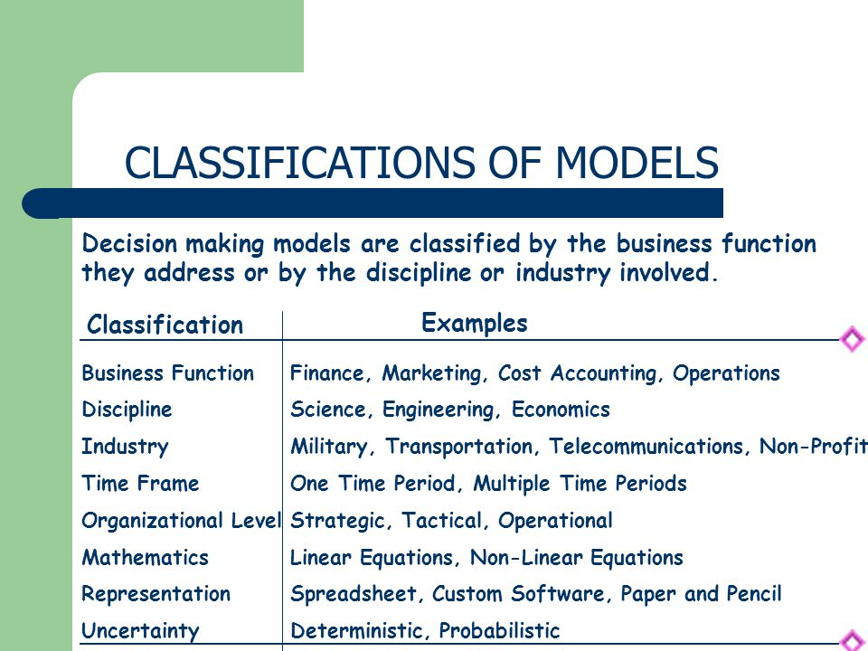 CLASSIFICATIONS OF MODELS Decision making models are classified by the business function they address or by the discipline or industry involved. Class