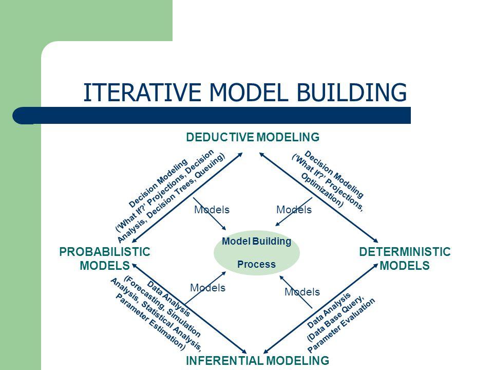 ITERATIVE MODEL BUILDING DEDUCTIVE MODELING INFERENTIAL MODELING PROBABILISTIC MODELS DETERMINISTIC MODELS Model Building Process Models Decision Mode