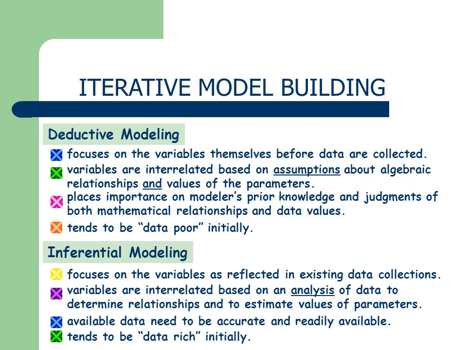 Deductive Modeling focuses on the variables themselves before data are collected. variables are interrelated based on assumptions about algebraic rela