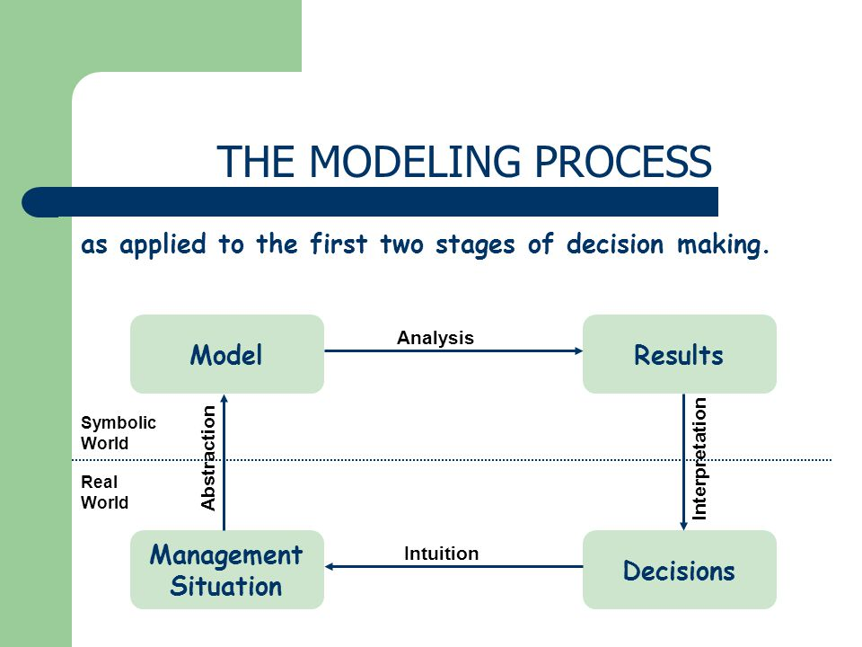 Management Situation Decisions Model Analysis Results Intuition Abstraction Interpretation Real World Symbolic World as applied to the first two stage