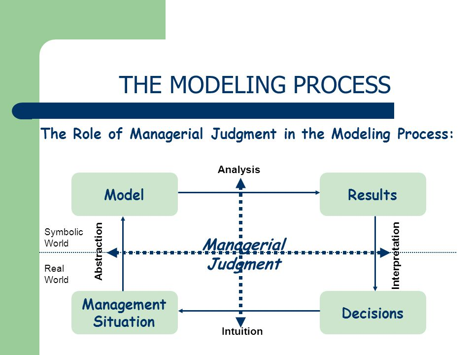 Management Situation Decisions Model Analysis Results Intuition Abstraction Interpretation Real World Symbolic World The Role of Managerial Judgment in the Modeling Process: Managerial Judgment THE MODELING PROCESS