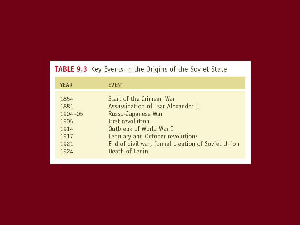 The Evolution of the Russian State –Prelude to revolution Backwardness in a European context Failed reform because there was no room for innovation within the system A weak state in which neither domestic nor foreign policy worked –Lenin and the wrong revolution: Lenin's new take on Marxism led to democratic centralism and a revolution to create socialism
