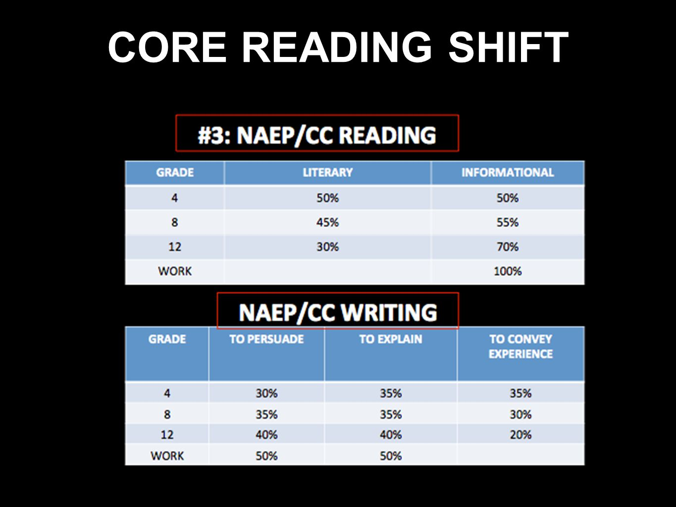CORE READING SHIFT
