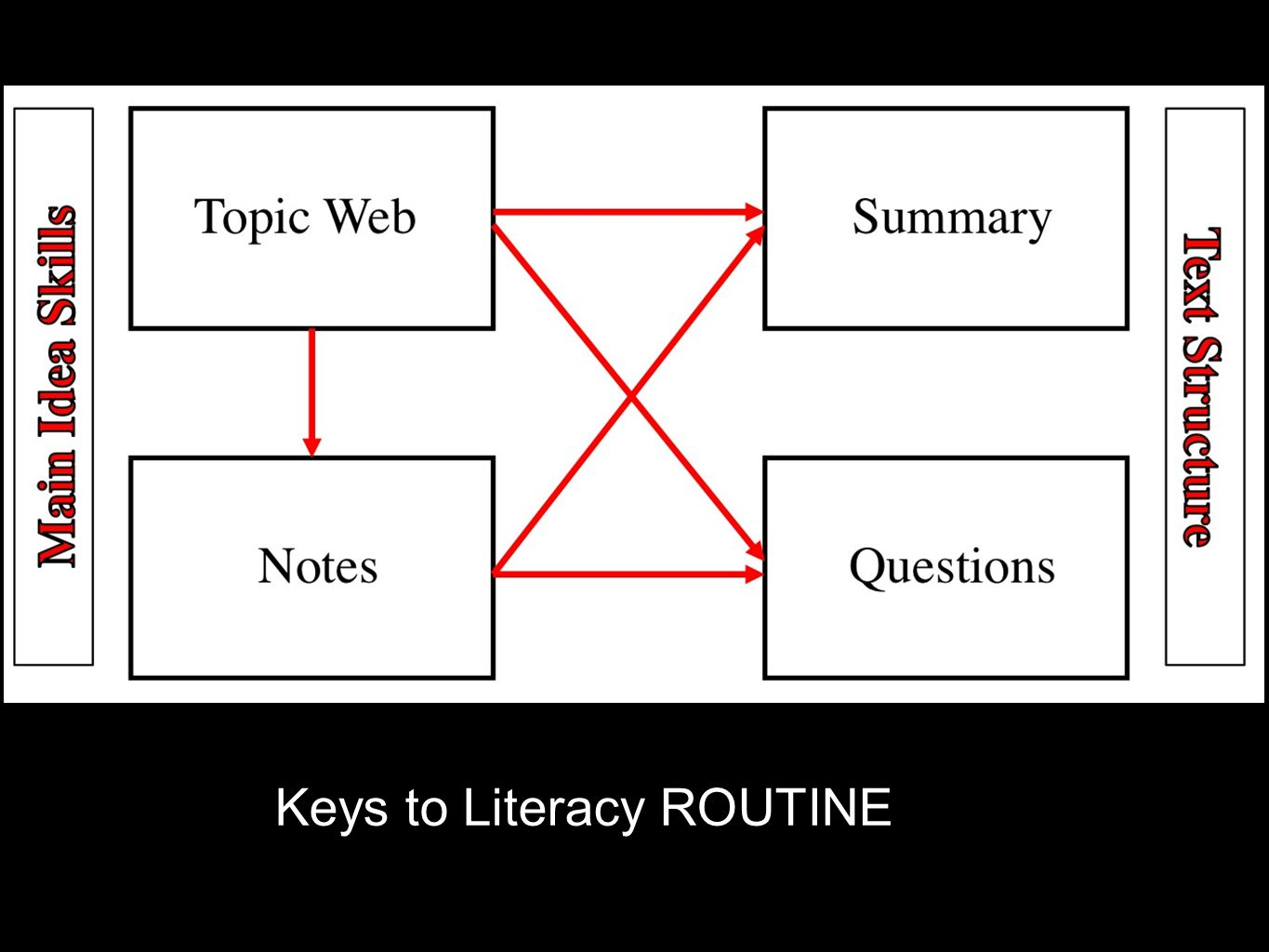 Keys to Literacy ROUTINE